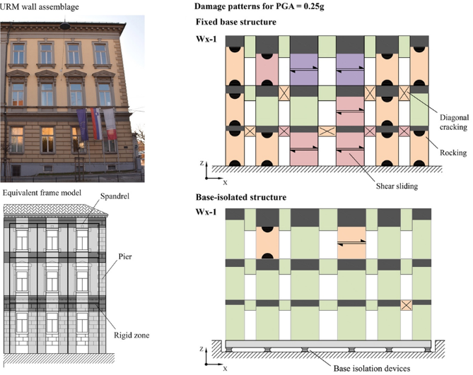 External wall of a typical historical masonry structure and its computational model (left) and a comparison of damage patterns for the design seismic load without performing rehabilitation measures and after implemented rehabilitation with seismic base isolation (right)  Source: www.tandfonline.com