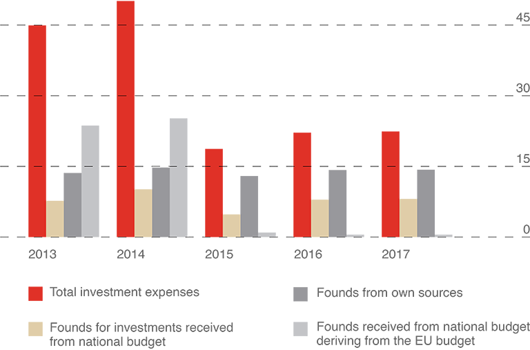 Investments in assets according to the sources of funding received