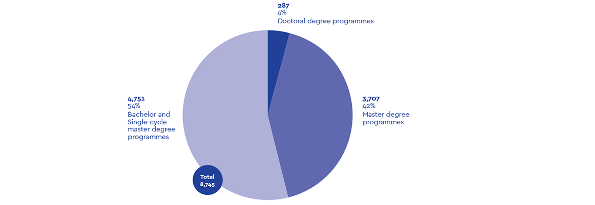 Number-of-graduates-in-2018-by-cycle.png
