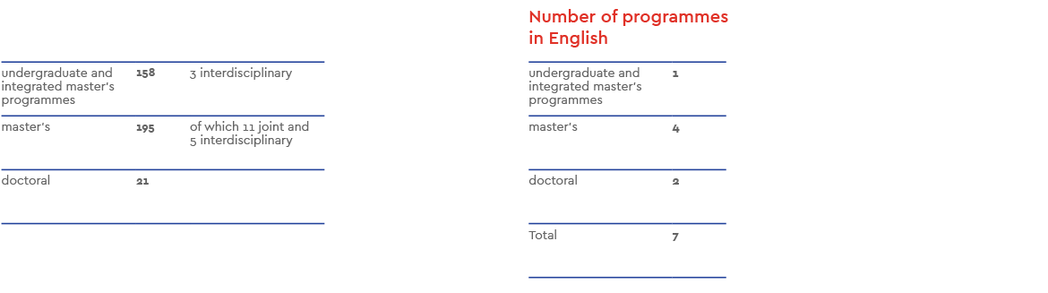 Number-of-programmes-at-all-three-levels.png