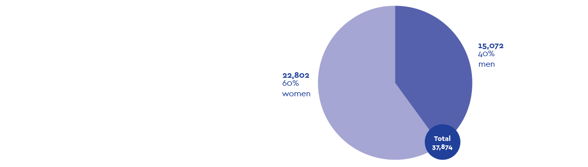 Number-of-students-enrolled-in-2018-by-gender.png